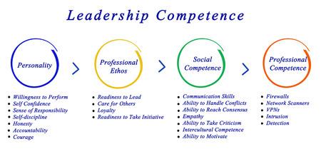 ethos: Leadership Competence Stock Photo