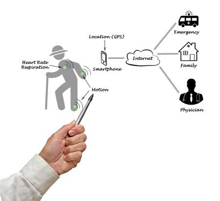 bp: Diagram of telemedicine