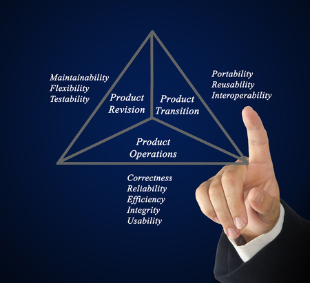 maintainability: Diagram of product quality model