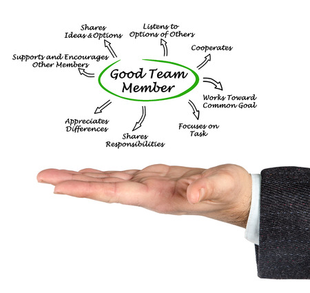 characteristics: Characteristics of Good Team Member Stock Photo