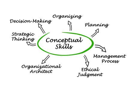 cognicion: Diagrama de Habilidades conceptuales Foto de archivo