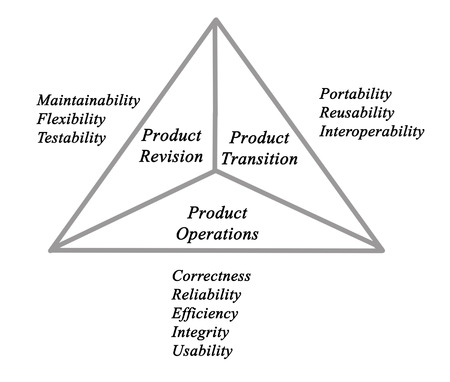 maintainability: product quality model Stock Photo