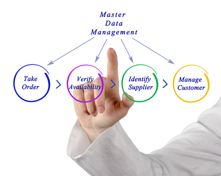 master: Diagram of Master Data Management Stock Photo