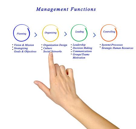 strategizing: management functions