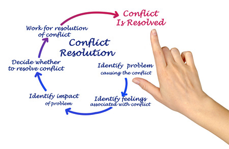 conflict: Conflict Resolution