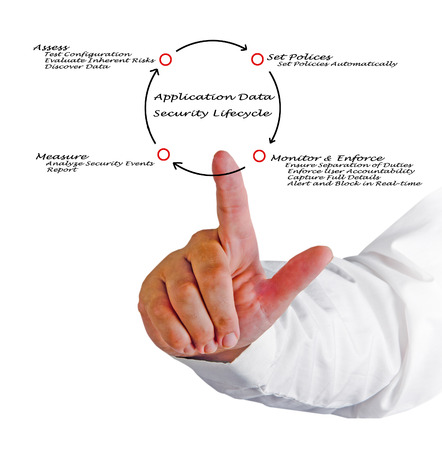 lifecycle: Application Data Security Lifecycle Stock Photo