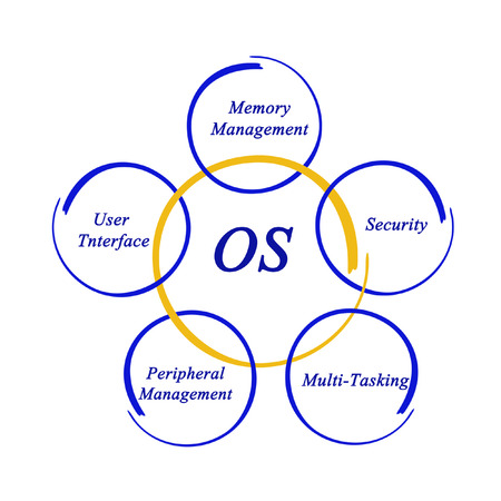 os: Elements of OS