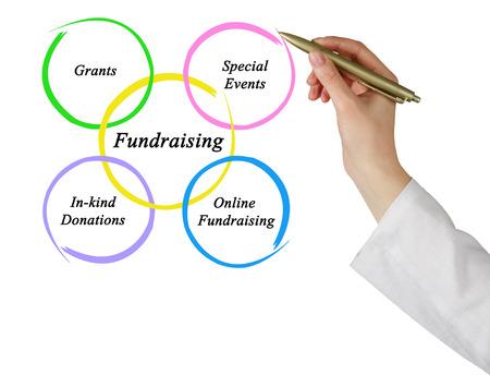 fundraising: Diagram of Fundraising Stock Photo