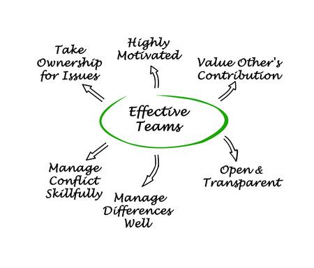効果的なチーム