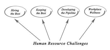 workplace wellness: Human Resource Challenges