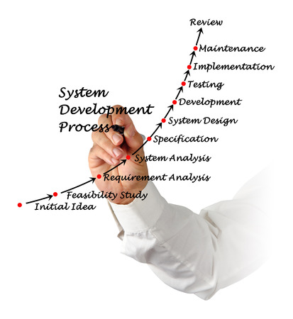 feasibility: System Development Process Stock Photo