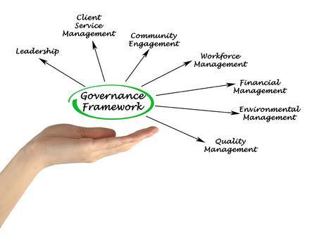 governance: Governance Framework