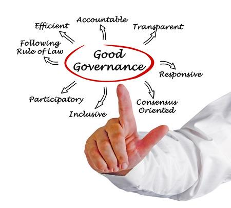 governance: Goed Bestuur