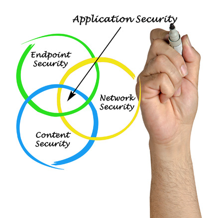 endpoint: Diagram of Application Security Stock Photo