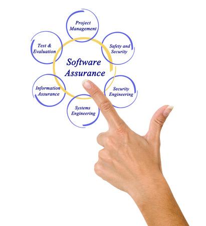 people development: Software Assurance