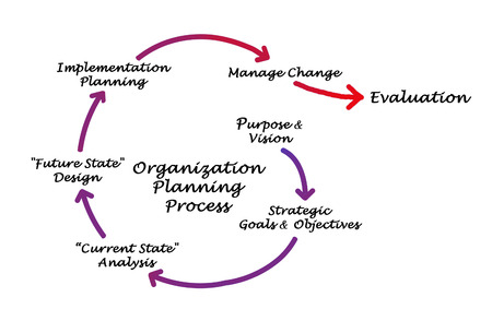 planning process: Organization Planning Process Stock Photo