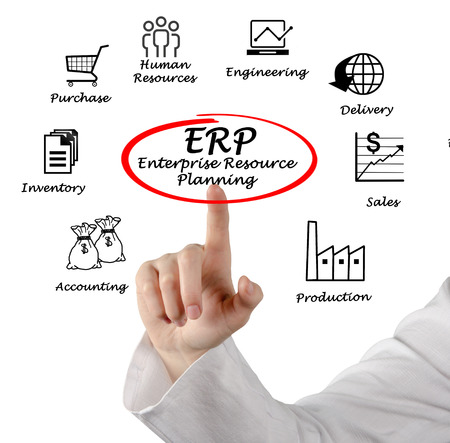 inventory: Enterprise Resource Planning