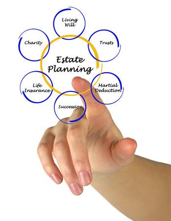 estate planning: Estate Planning
