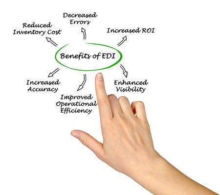 decreased: Benefits of EDI