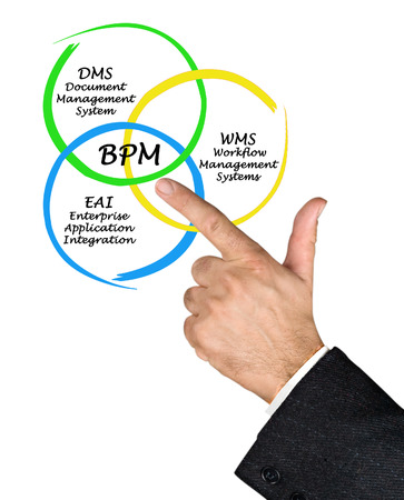 bpm: Business Process Management
