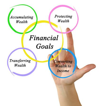 accumulating: Financial Goals
