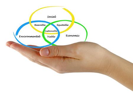 equitable: Sustainable Development