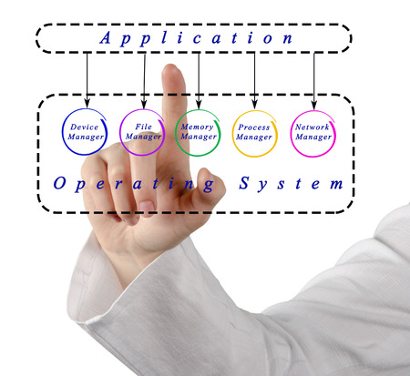 operating system: Applications and operating system