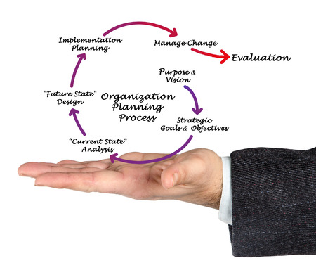 management concept: Organization Planning Process Stock Photo