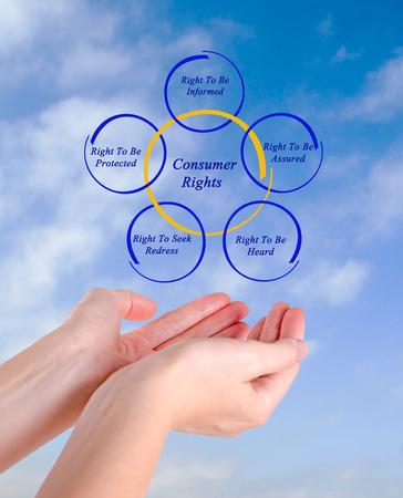 consumer rights: Consumer Rights