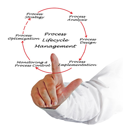 lifecycle: Process Lifecycle Management Stock Photo