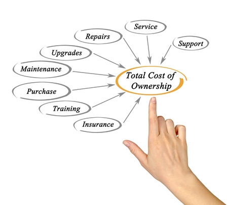 total: Total cost of ownership