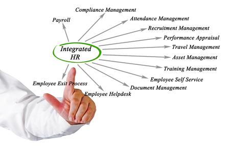 hr: Diagram of Integrated HR