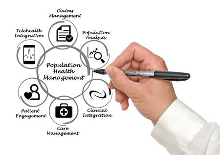 población: Gestión de Salud de la Población