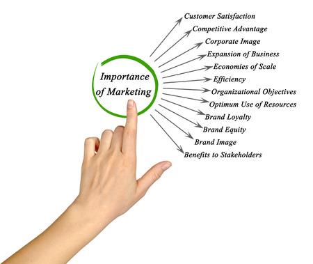 importance: Importance of Marketing Stock Photo