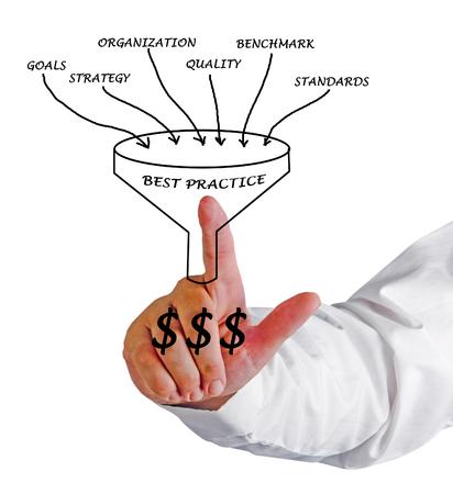 at best: Best practice