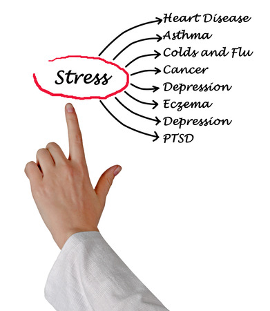 consequences: Stress consequences