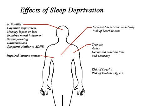 睡眠不足の影響