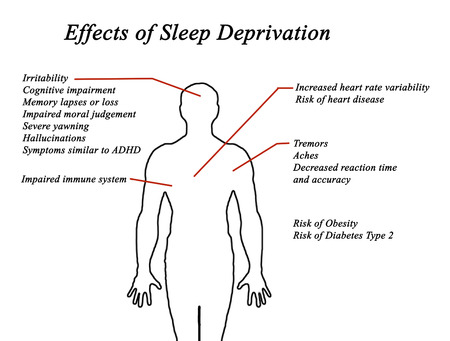 deprivation: Effects of Sleep Deprivation