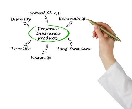 pflegeversicherung: Personal Insurance