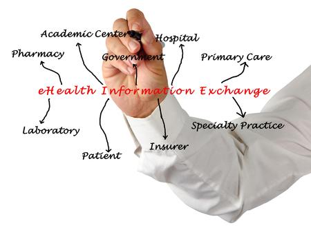 eHealth Information Exchange
