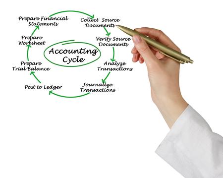 trial balance: Accounting Cycle