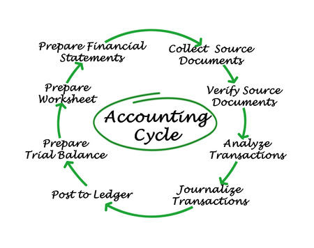 financial cycle: Accounting Cycle