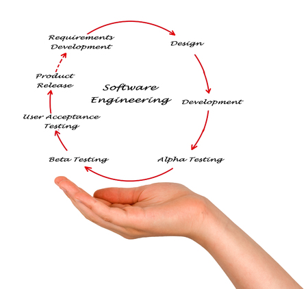 application software: Software Engineering Lifecycle