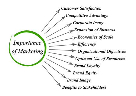 stakeholders: Importance of Marketing Stock Photo