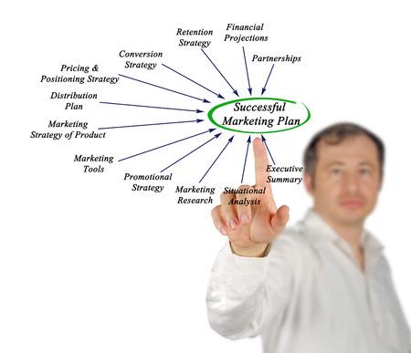 situational: Successful Marketing Plan