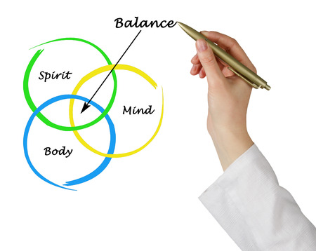 mind: Body, spirit, mind Balance