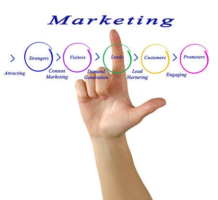 strangers: Marketing Stock Photo