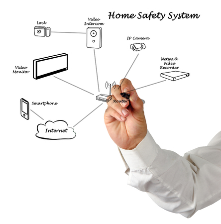 ip camera: Home Safety System Stock Photo