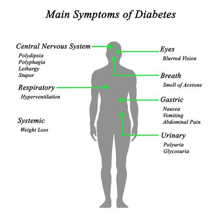 symptoms: Main Symptoms of Diabetes