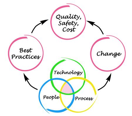 best practices: Management diagram